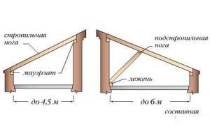 Конструкция стропил односкатной крыши и шаг