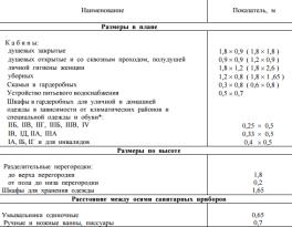 Нормативы СНиП 2.09.04-87
