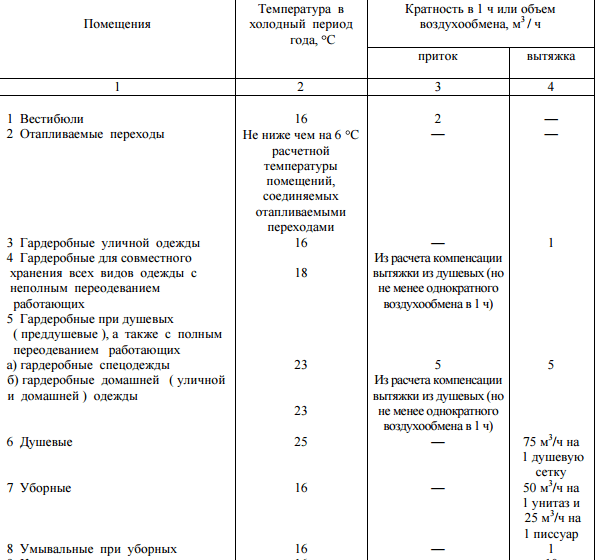Нормы температуры и кратности воздухообмена по СНиП 2.09.04-87