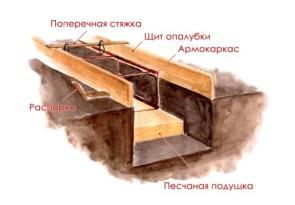Песчаная подушка - схема
