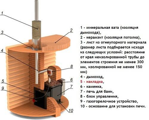 Печь для бани, конструкция
