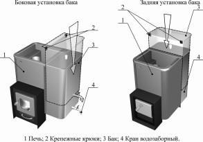 Печь для бани металлическая с баком для воды