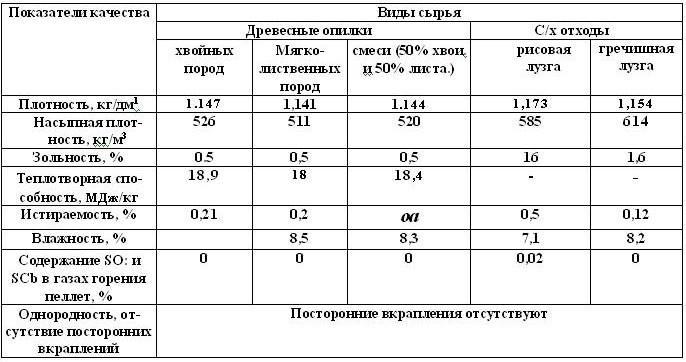 Показатели качества пеллет, полученных из разных видов сырья