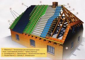 Полувальмовая крыша своими руками схема
