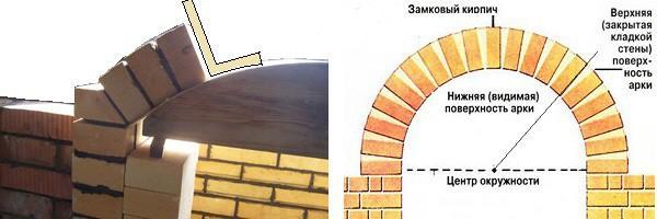 Построение чертежа арки