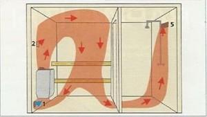 Потоки горячего воздуха через помещения парной и помывочной комнаты