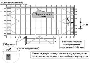 Правила расположения распорных досок и балок перекрытия