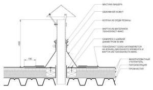 Проход трубы через крышу - схема