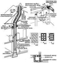 Расположение от труб и открытых дымоходов до деревянных частей зданий