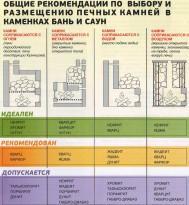 Рекомендации по выбору и размещению камней