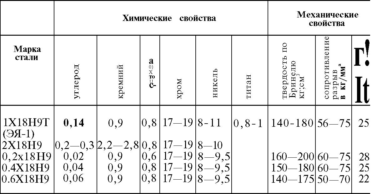 Состав и механические свойства разных марок нержавеющей стали
