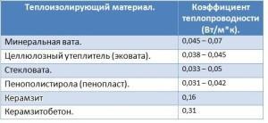 Сравнение утеплителей таблица