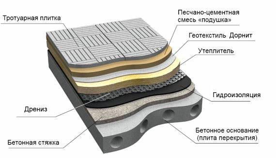 Строение пирога плоской кровли