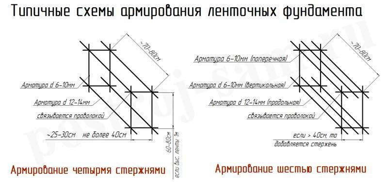 Схема армирования ленточного фундамента