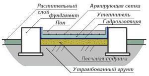 Схема бетонного пола бани