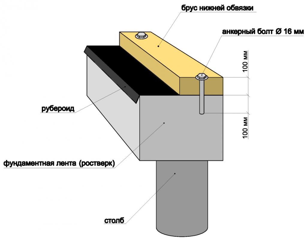 Схема крепления нижней обвязки и гидроизоляции под первый венец