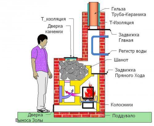 Схема печи банной из кирпича. Нагрузки равномерно распределены по площади фундамента