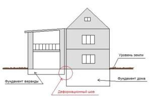 Схема - принцип стыковки основного дома и пристройки