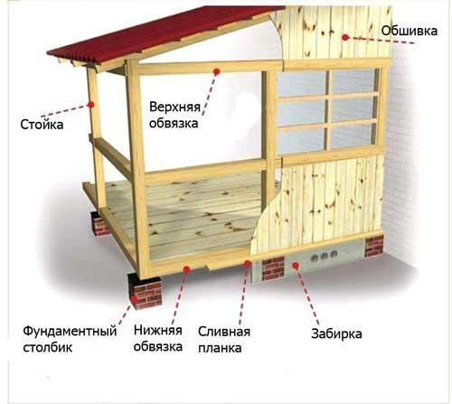 Схема пристройки веранды