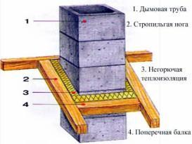Схема прохода дымохода через крышу