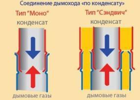 Схема работы сэндвич-дымоходовСхема работы сэндвич-дымоходов