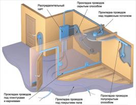 Схема создания проводки