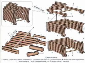 Схема строительства крыши