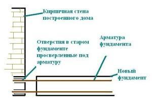 Схема стыковки фундамента