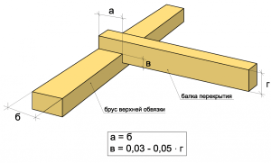 Схема установки потолочных балок