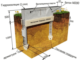 Схема устройства ленточно-столбчатого фундамента