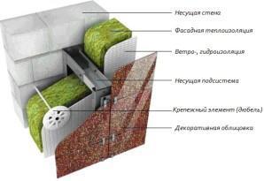 Схема утепления стен дома из пеноблоков снаружи