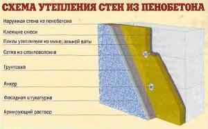 Схема утепления стен из пеноблоков
