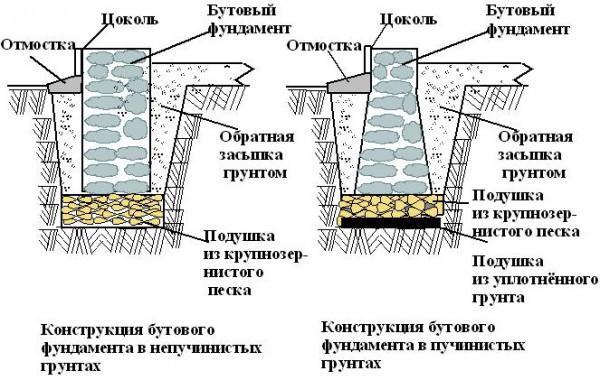 Схема фундамента из камня