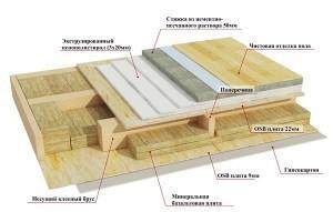 Схема щитового пола