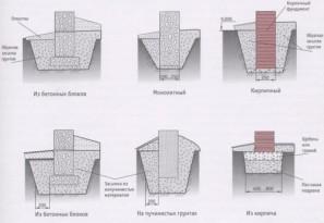 Схемы различных столбчатых оснований