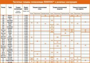 С помощью предлагаемой таблицы Вы легко, просто и быстро определите необходимую толщину теплоизоляции