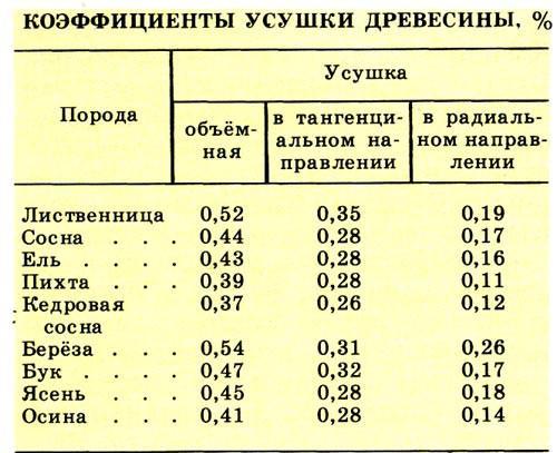 Таблица коэффициентов усушки древесины