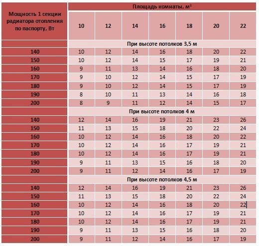 Таблица примерных расчетов