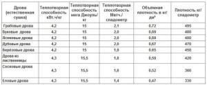 Таблица со средними значениями теплотворной способности на один складометр дров
