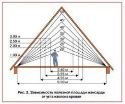 Угол наклона крыши и полезная площадь мансарды