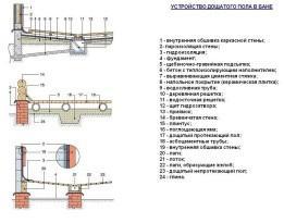Устройство деревянного пола со сливом за счет уклона