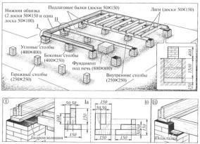 Фундамент и элементы нижней обвязки дома из бруса