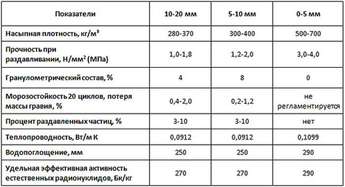 керамзитовый гравий плотность кг м3