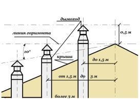 Дымовые трубы: особенности установки