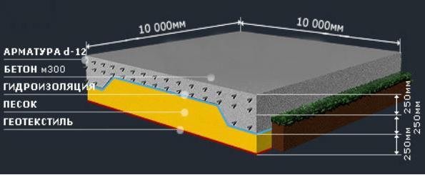 Плитный фундамент – самый прочный вид основания, который нашел широкое применение в частном строительстве
