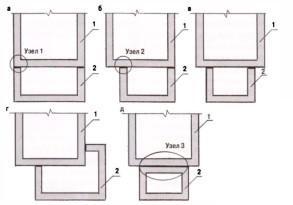 Варианты примыкания фундаментов пристройки по схеме незамкнутого (а, б, в, г) и замкнутого (д) контуров: 1 - существующий дом; 2 — пристройка