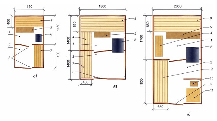 Планы бань с совмещенными парной и душевой: а - на 1 человека; б-на 2 человек; в - на 3 человек:  1 - парная-душевая; 2 - предбанник; 3-двери; 4 - полок для сидения; 5-подставка; 6 - печь; 7 - скамья; 8 - полок-лежанка; 9-лежанка; 10 - стул; 11 - стол