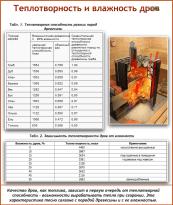 Таблица. Зависимость теплотворности дров от влажности