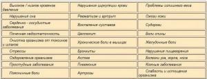 Список проблем и заболеваний, которые могут быть устранены регулярным использованием проникающего инфракрасного излучения