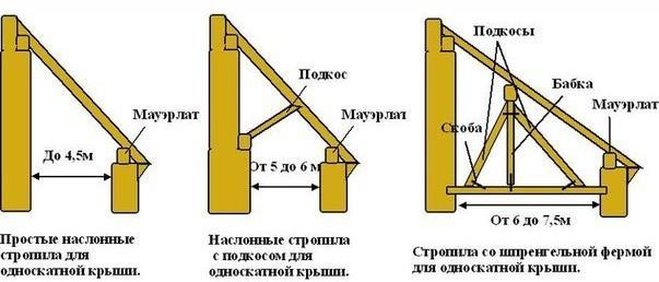 Устройство односкатных крыш